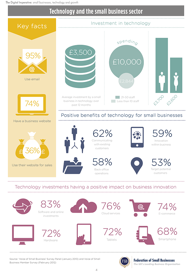 The Digital Imperative: small businesses, technology and growth