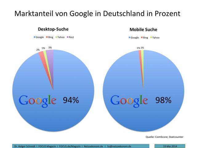 Diagramm von Google Marktanteil
