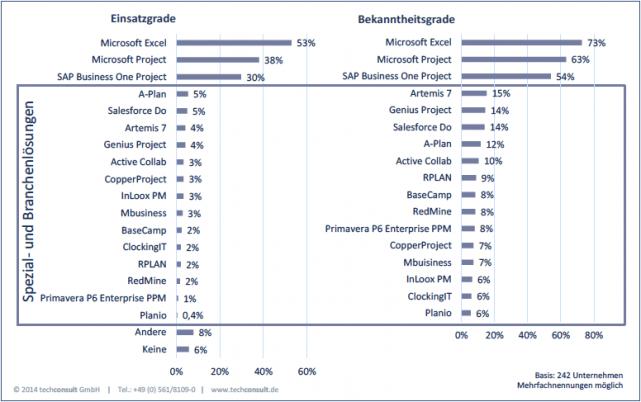 Einsatz- und Bekanntheitsgrade von Projektmanagementsoftware