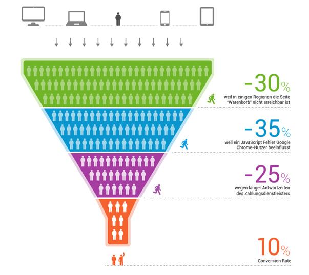 Ein typischer Conversion Funnel im E-Commerce zeigt viele mögliche Stolpersteine und technische Hürden, an denen potenzielle Käufer verloren gehen.