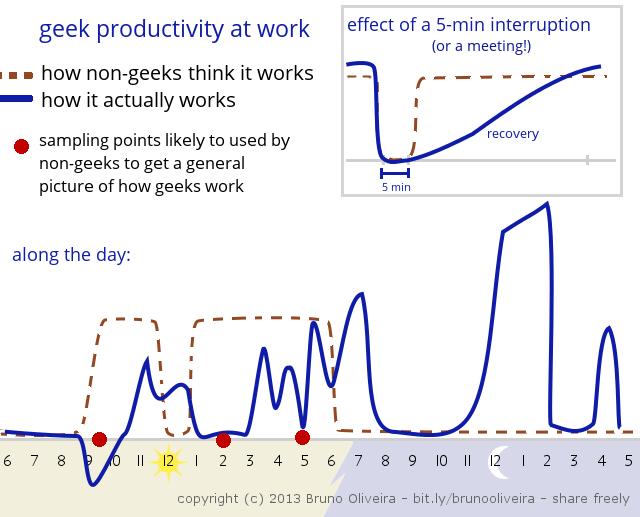 Zwei Welten: Realität und Vorstellung der Arbeitswelt eines Programmierers (Bild: Bruno Oliveira)