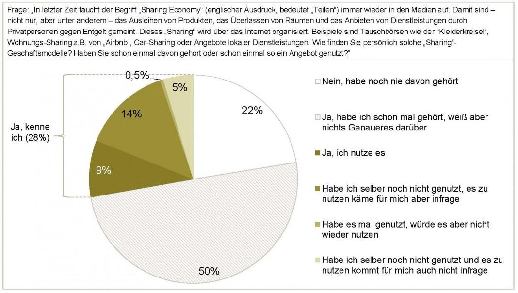 Gestützte Bekanntheit und Nutzung des Geschäftsmodells Sharing Economy (Quelle: GfK Verein)