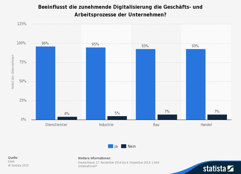 Veränderung der Digitalisierung nach Arbeitsfeldern