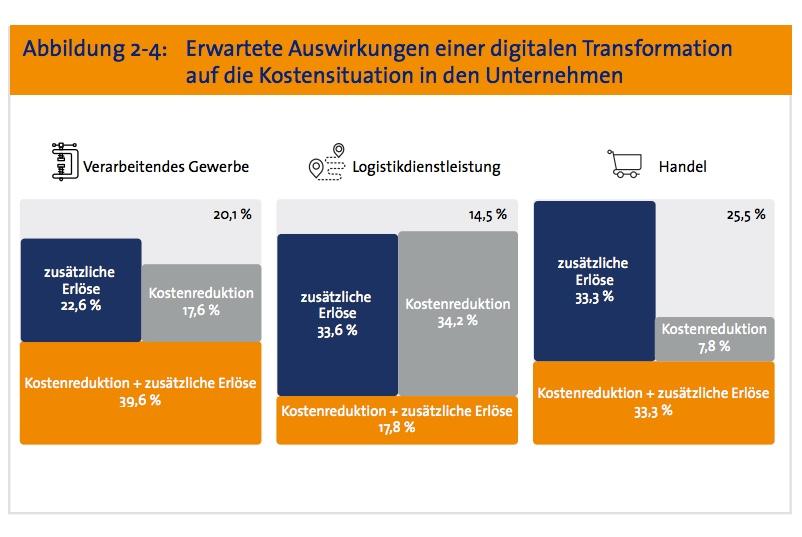Industrie 4.0 - werden durch die Digitalisierung die Kosten reduziert?