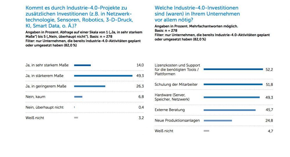 Hohe Investitionen bremsen in Unternehmen Themen rund um die Industrie 4.0.