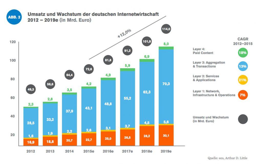 Das Marktvolumen des Onlinemarktes steigt in den nächsten Jahren auf 119 Milliarden Euro.