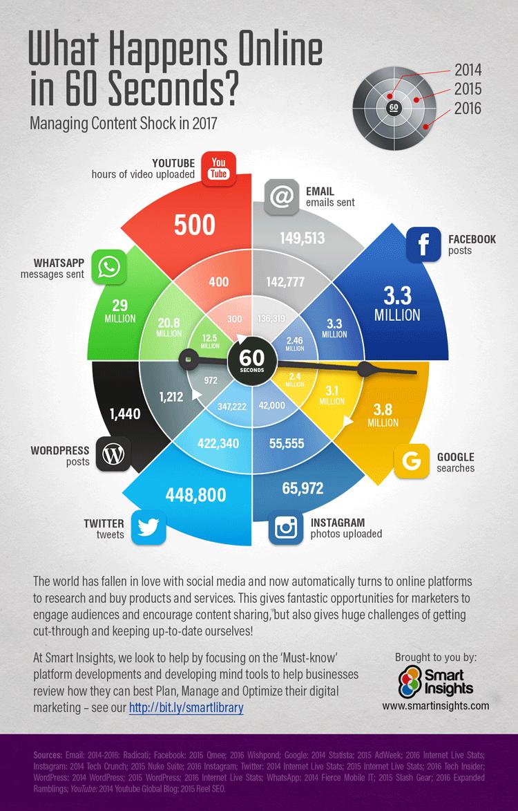 Eine Grafik zeigt auf, was alles in 60 Sekunden Online im Internet passiert.