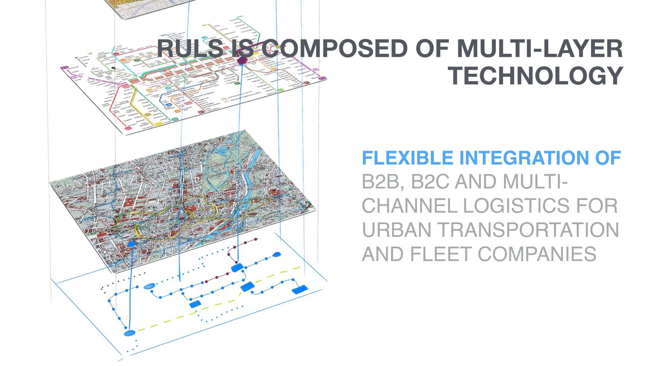 RULS baut auf eine Art Layer-Architektur auf: Die Materialflusssteuerung nutzt unterschiedliche Stadtnetze und verknüpft so beispielsweise das Bahnnetz mit dem herkömmlichen Straßennetz.