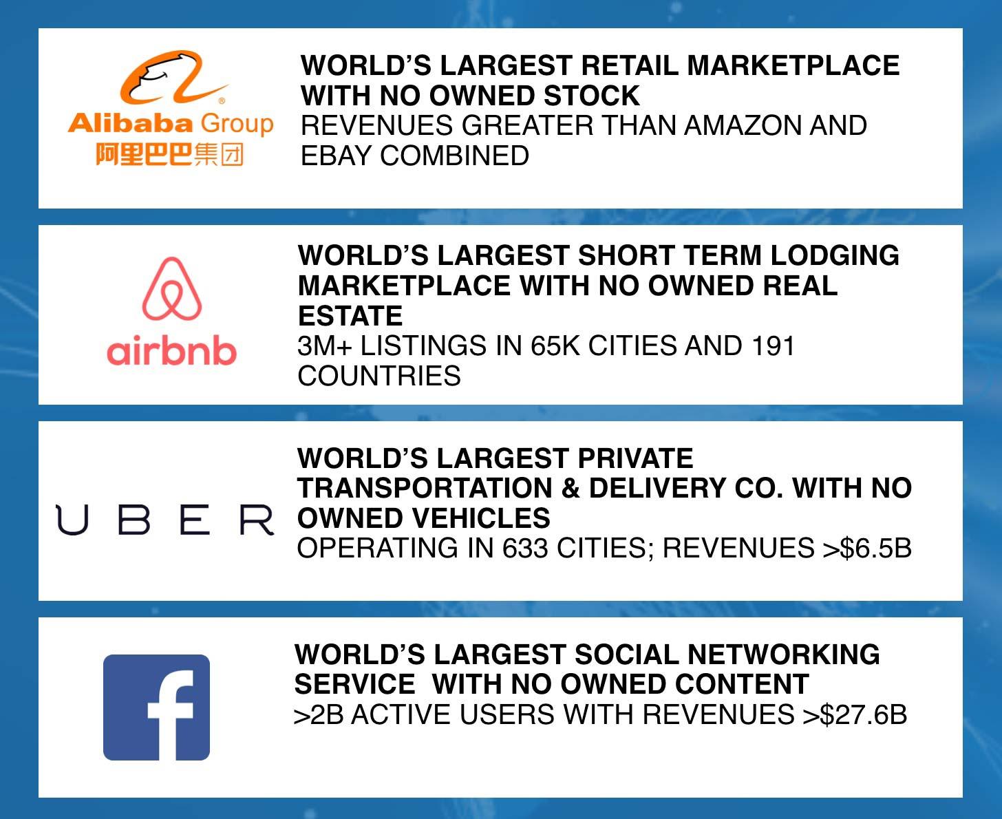 UBER, Alibaba, Airbnb und Facebook nutzen im Grund bestehende Infrastrukturen, um ihren Service zu betreiben.