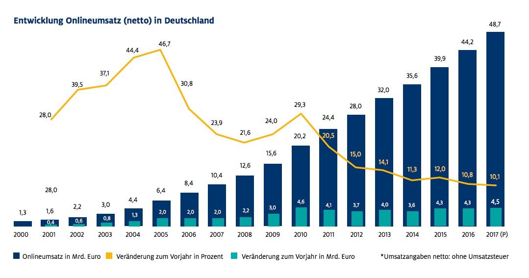 Onlinehandel - der Umsatz in Deutschland ist auch weiterhin mit Wachstum behaftet.