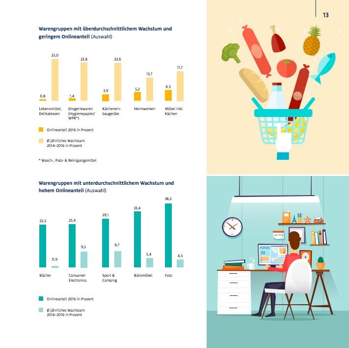 Die Warengruppen sind unterschiedlich zu bewerten - so gibt es onlinestarke Warengruppen; aber auch onlineschwache Warengruppen.