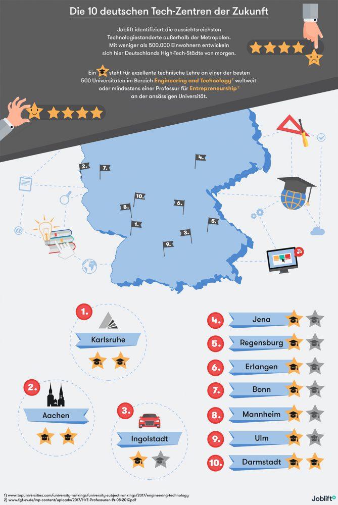 Karlsruhe gehört zu den Tech-Zentren Deutschlands