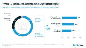 Grafik des Bitkomverbandes zur Digitalisierung in Deutschland
