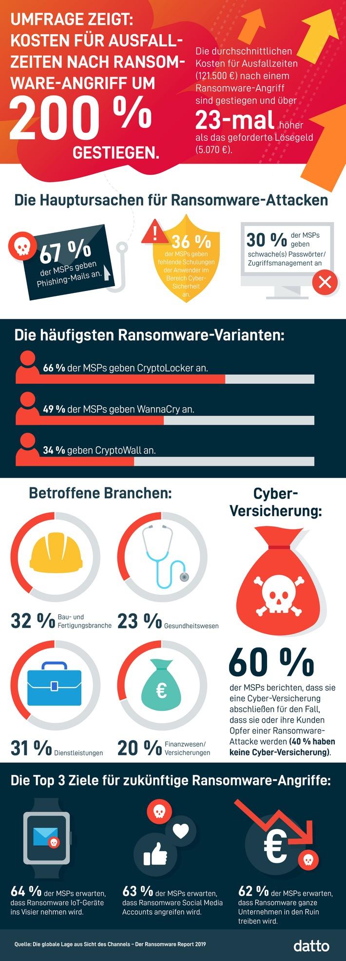 Internationale Ransomware-Studie