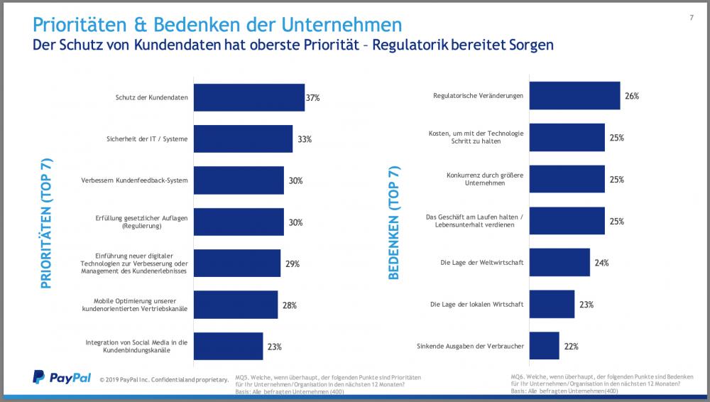 Mobile Commerce - Der Schutz von Kundendaten hat oberste Priorität – Regulatorik bereitet Sorgen.