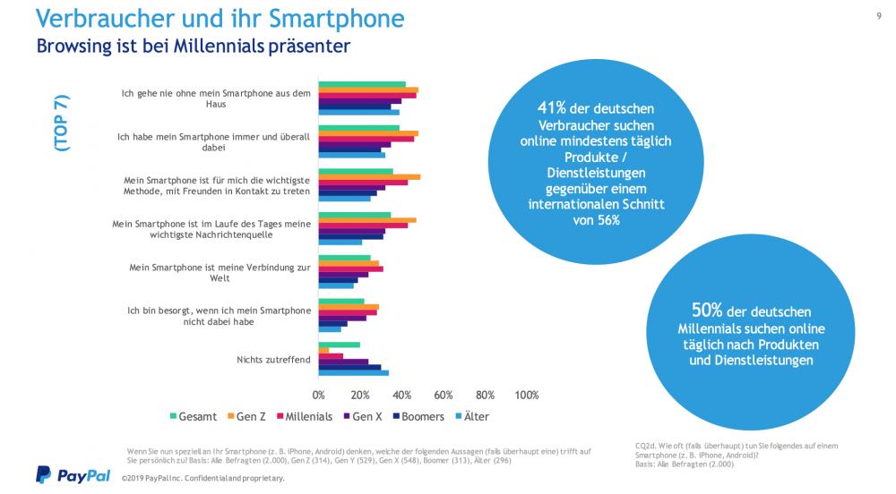 Wie nutzen Verbraucher ihr Smartphone im Zeitalter von Mobile Commerce.