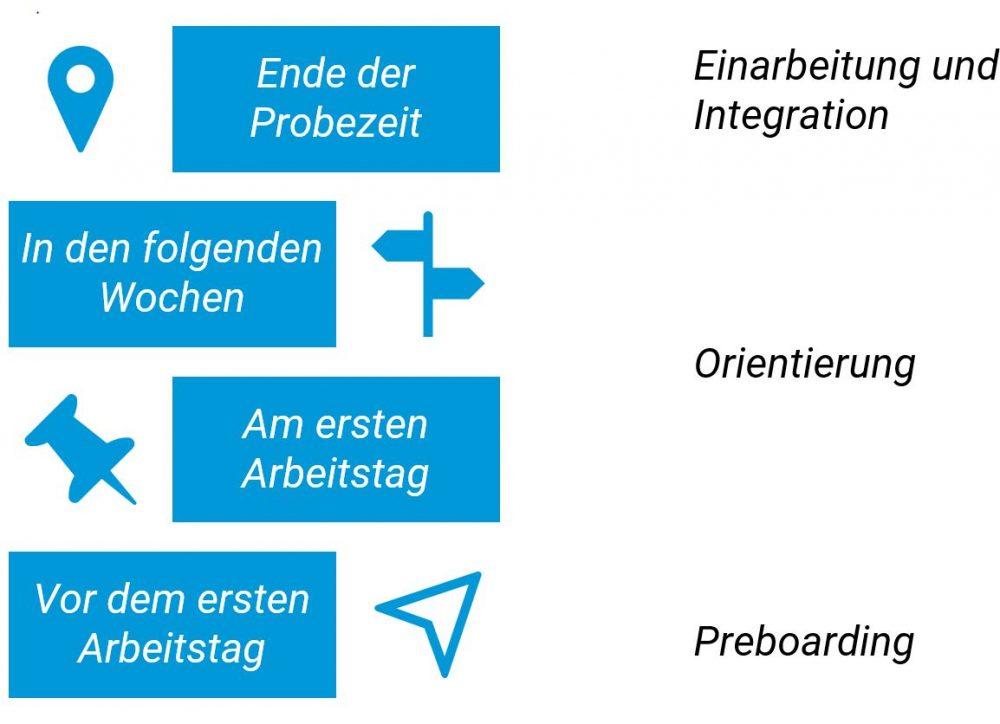 Grafik: Onboarding-Prozess im Überblick